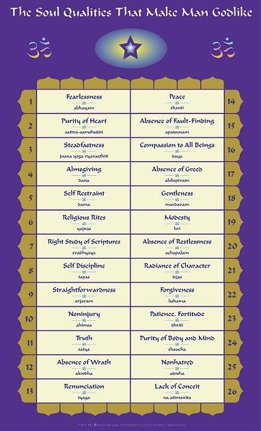 26 Divine Soul Qualities 50,60